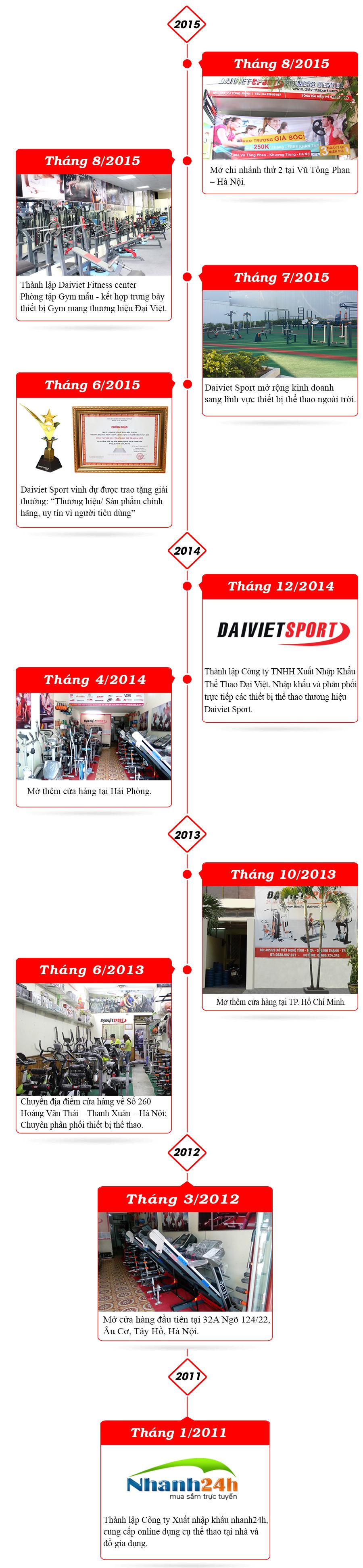 Lịch sử phát triển Daivviet Sport